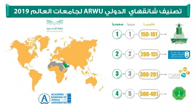 تصنيف الجامعات السعودية ضمن التصنيف العالمي للجامعات