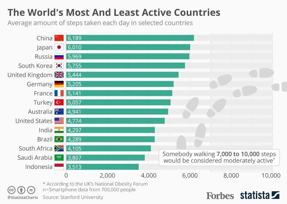 الشعوب الأكثر نشاطاً في العالم