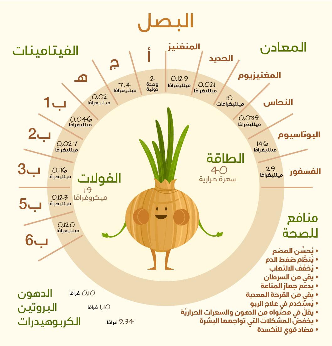 فوائد البصل بالجملة للرشاقة والصحة