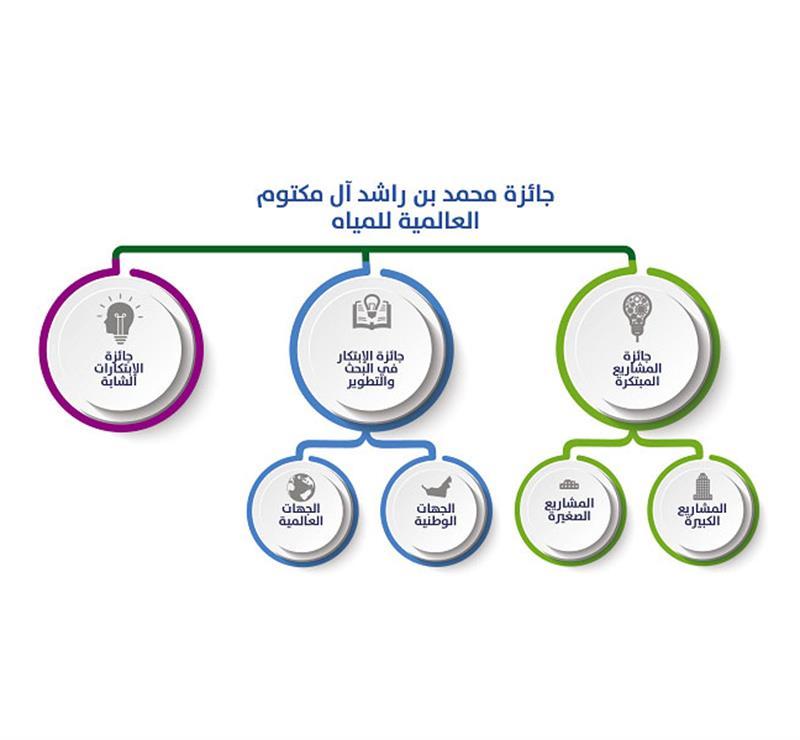 الصورة من موقع جائزة سمو الشيخ محمد بن راشد آل مكتوم العالمية للمياه