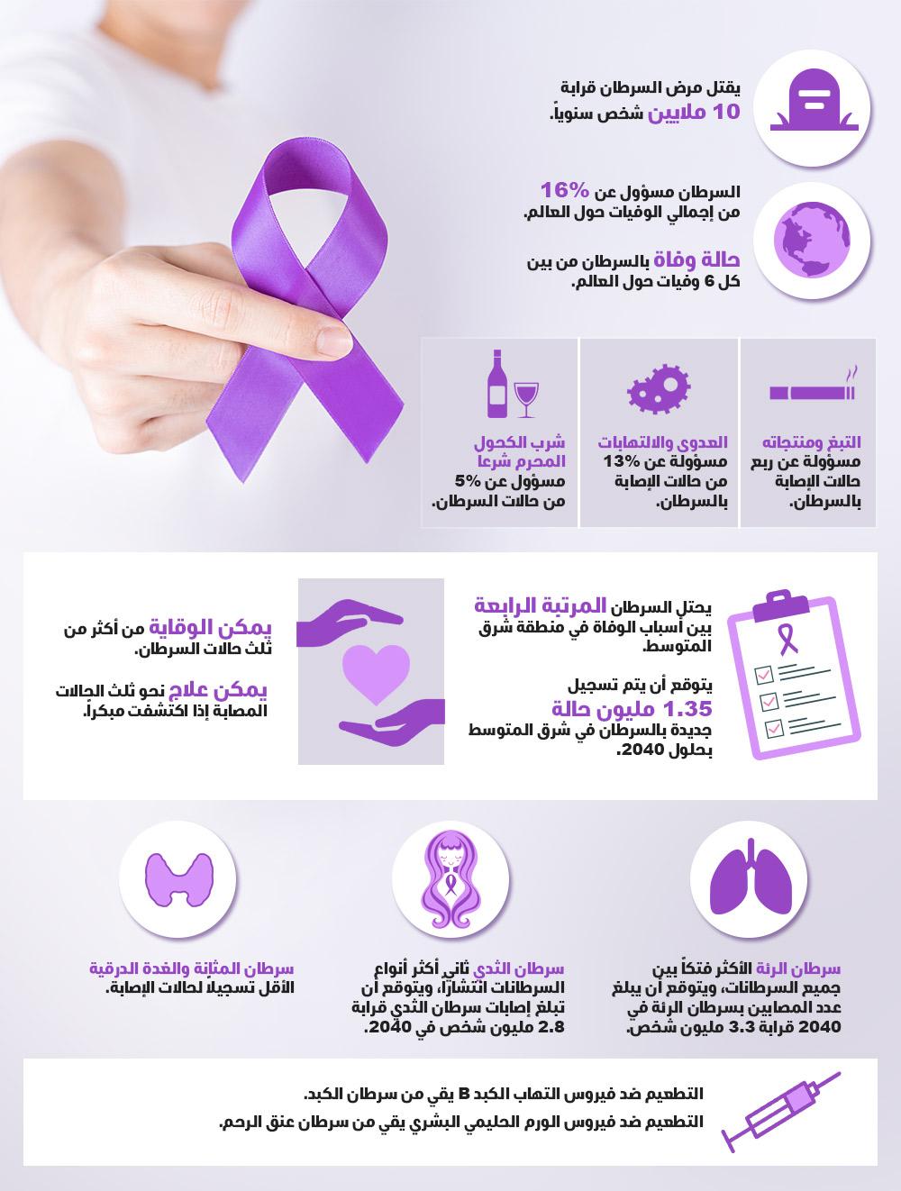 لعالم يتحد ضد مرض السرطان