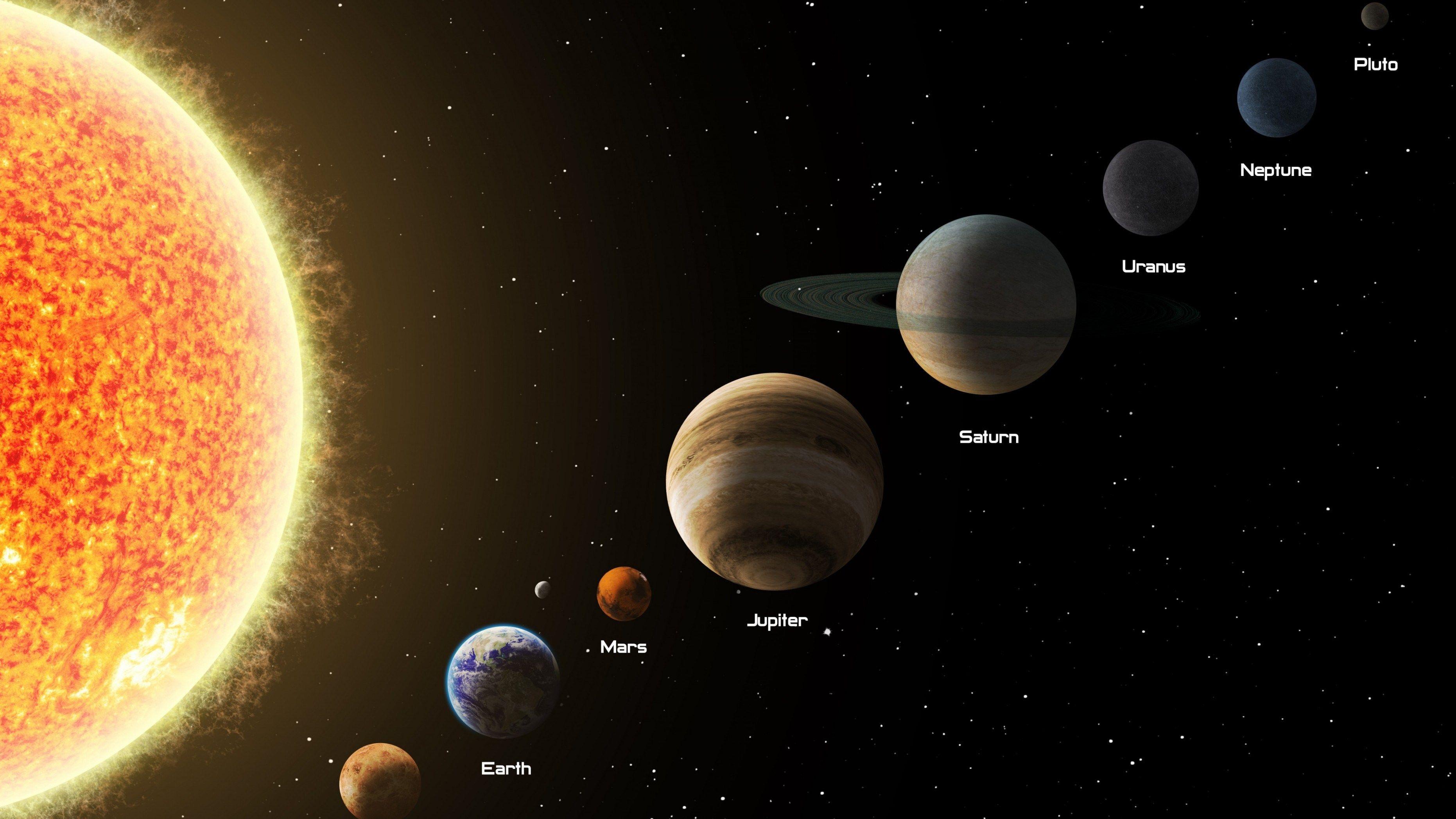 الكواكب والأبراج