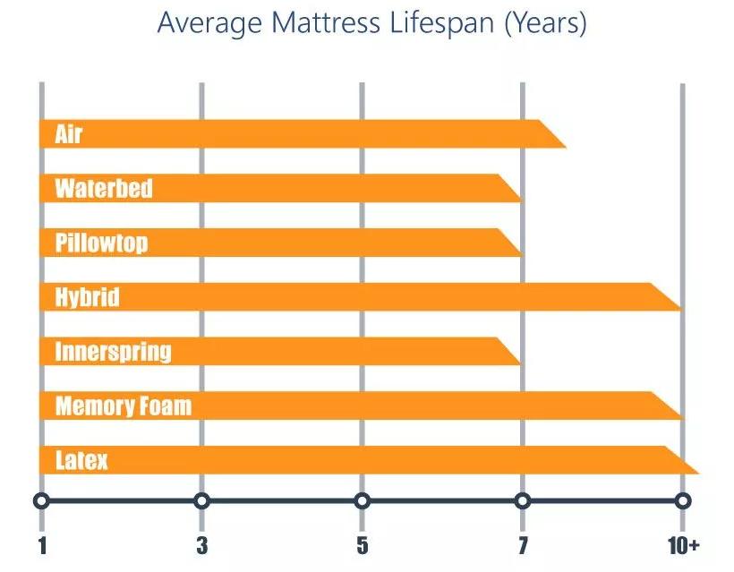 متوسط عمر المرتبة بالسنوات بناءً على المواد والنوع